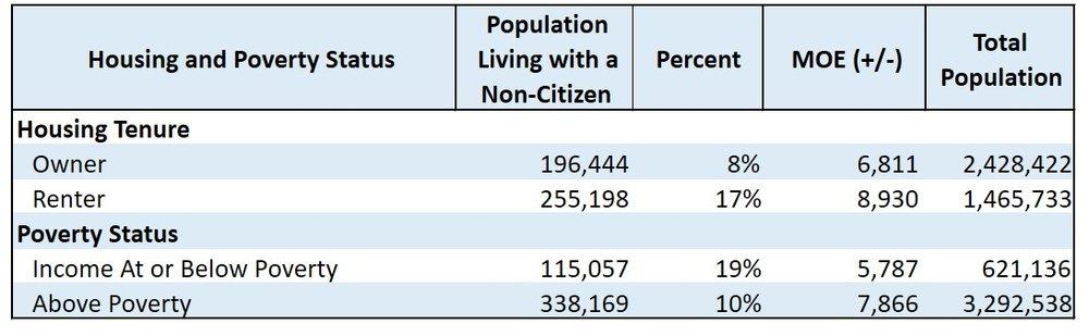 Source: American Community Survey (ACS), Public Use Microdata Sample (PUMS), 2012-2016 (five-year combined estimates)