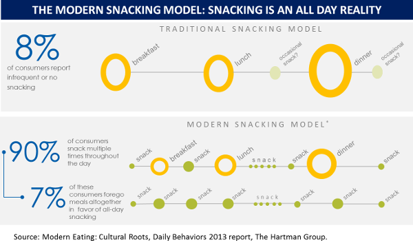 modern-snacking-model-600.png