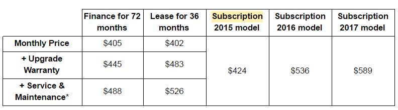 Finance vs Lease vs Subscription Pricing