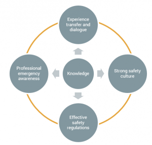 Figure 1 The relation between the five priority areas in the strategy posed by the Norwegian Directorate of Fisheries [1]