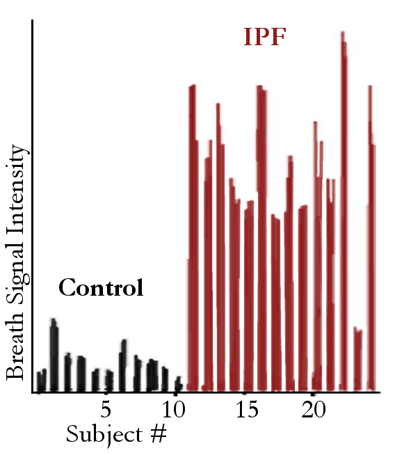 Levels of fulvine (C16H23NO5) in the exhaled breath of a control group (black) and in IPF patients (red).