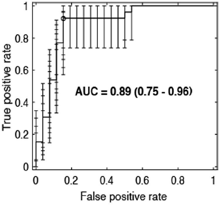 ROC-AUC curve of 0.89 (95% c.i 0.75 - 0.96) with an accuracy of 86.5% at the optimal operating point (circle).