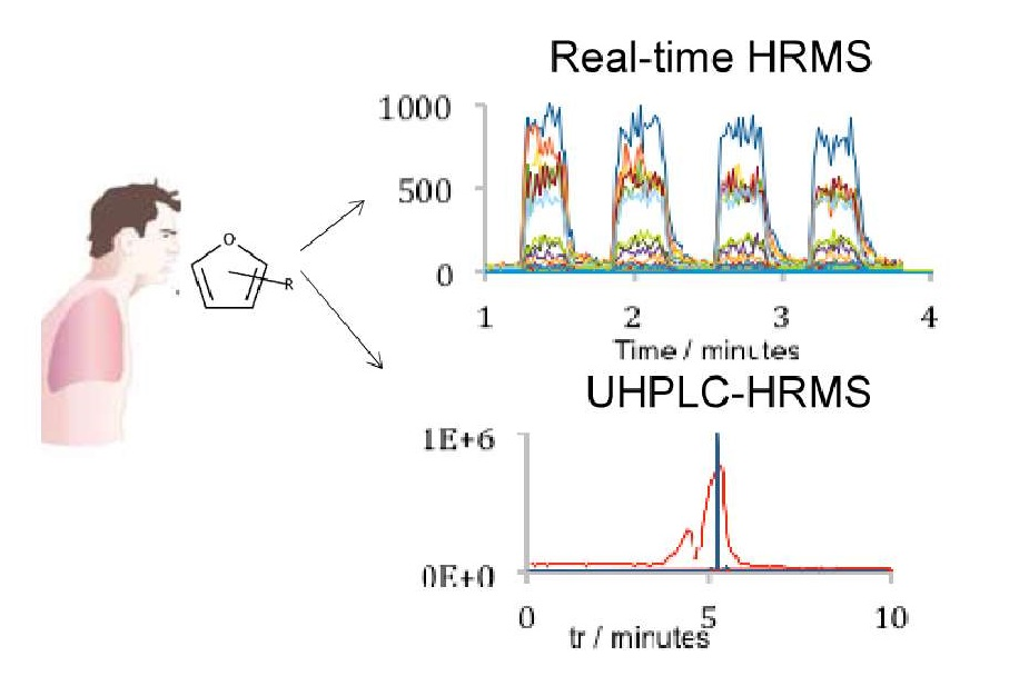 TOC_Real-Time-Hight-Resolution-Tandem-Mass-Spectrometry-Identifies-Furan-Derivatives-in-Exhaled-Breath1.png