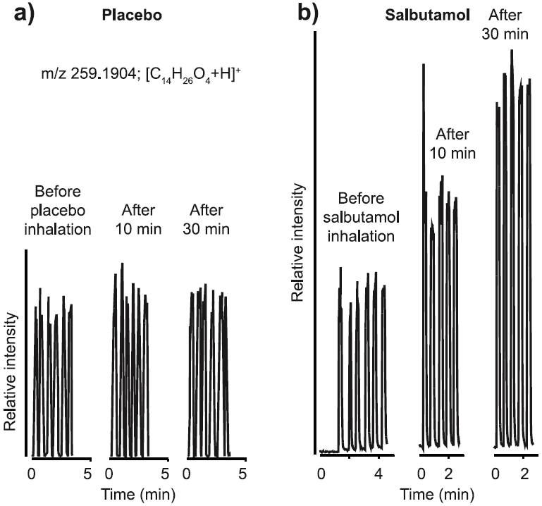 Time traces for C14H26O4, for two subjects before and after inhaling salbutamol & placebo