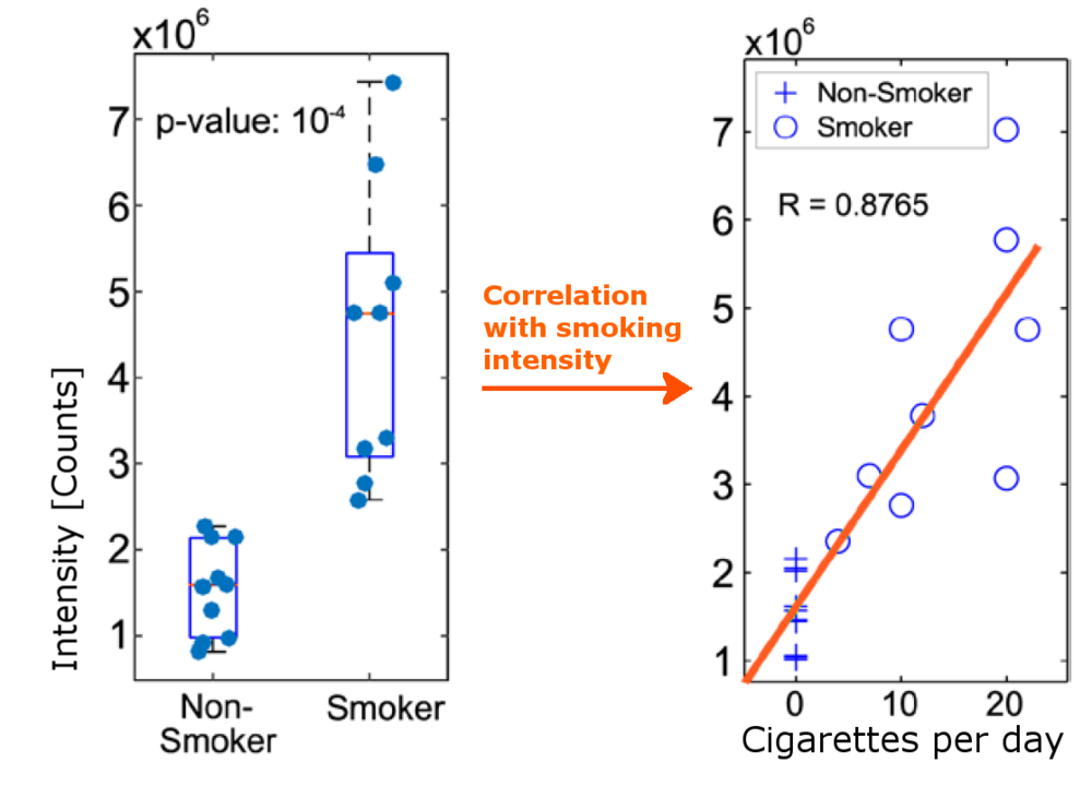 Box plot and linear regression  of  trimethyl-silylacetonitrile vs No. of cigarrettes.