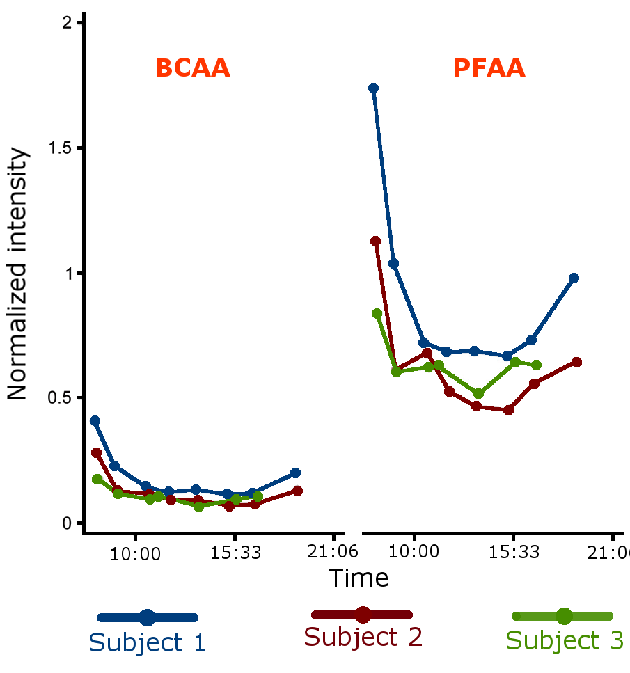 Longitudinal amino acid profiles in 3 subjects over 12 h.Individual and grouped amino acids showed similar results, starting with high concentrations in fasting conditions that decreased after meals.