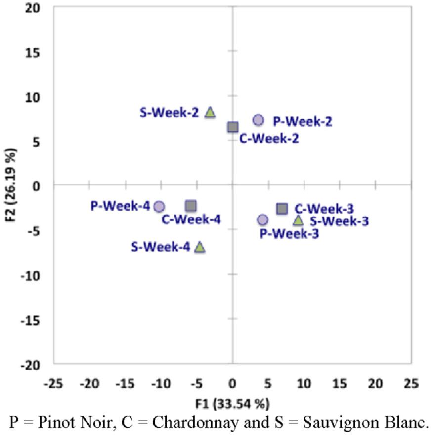 Principal component analysis score plot for first and second components for three grape cultivars