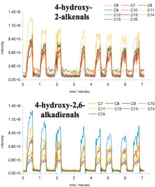 Identification of several aldehydes in breath using secondary electrospray ionization..png