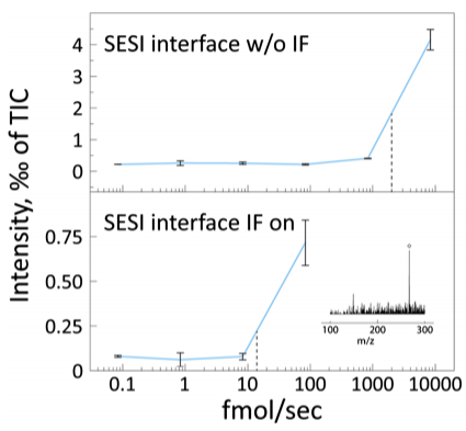 Sensitive detection of drug vapors using an ion funnel interface for secondary electrospray ionization mass spectrometry.png