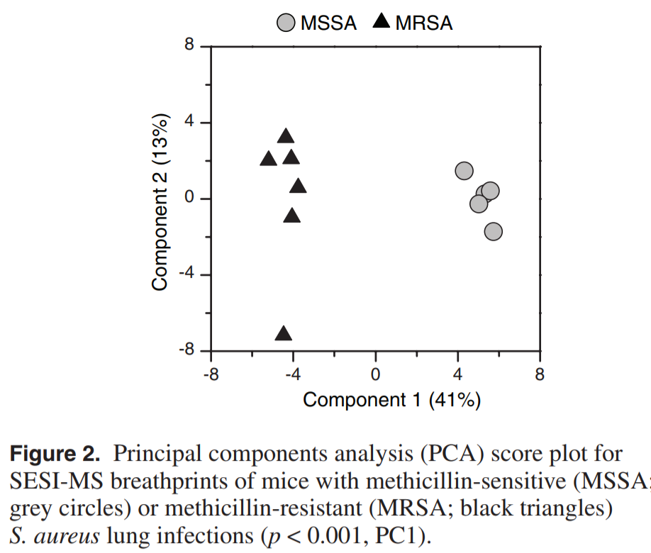 Identifying methicillin-resistant Staphylococcus aureus (MRSA) lung infections in mice via breath analysis using secondary electrospray ionization-mass spectrometry (SESI-MS).png