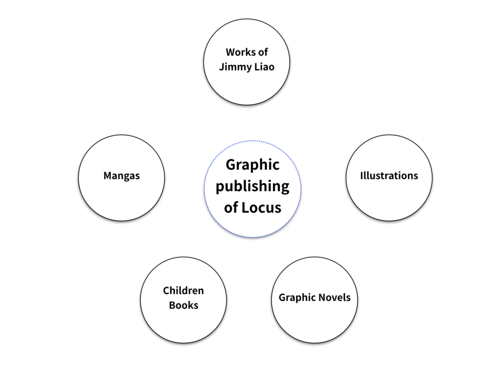 Locus Graphic Publishing.png
