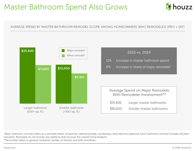 The Houzz 2016 Survey Renovation Master Bathroom