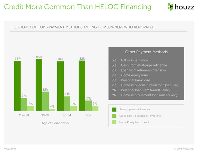 The Houzz 2016 Survey Renovation Home Equity Financing