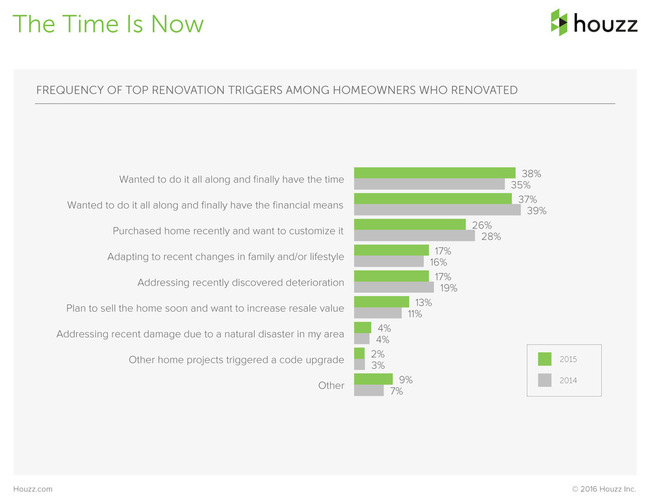 The Houzz 2016 Survey Renovation is Happening Now