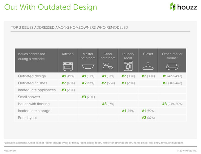 The Houzz 2016 Survey Renovation Driven By Outdated Design