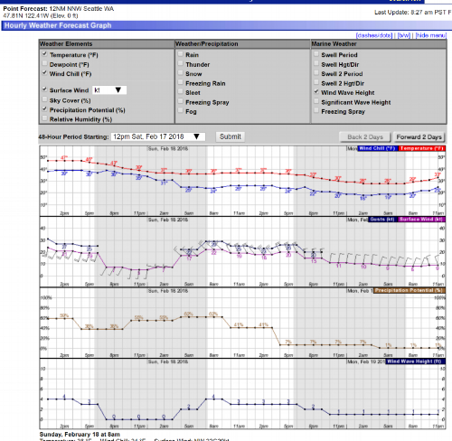 Hourly Weather Forecast for Elliott Bay, Seattle, using Point Location feature at:                       https://marine.weather.gov/MapClick.php?lat=47.6037&lon=-122.3806&unit=0&lg=english&FcstType=graphical