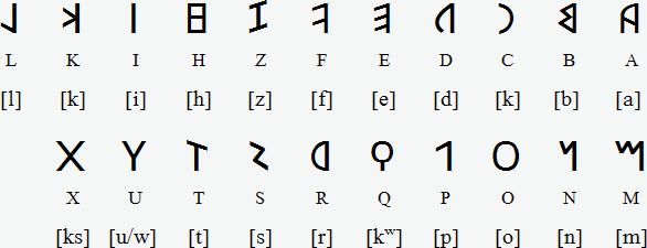 https://www.omniglot.com/writing/latin.htm