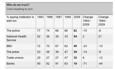 Social Attitudes Survey 1983 - 2009