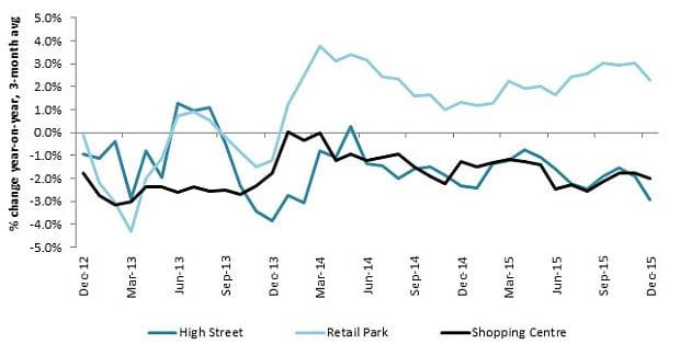 Source: British Retail Consortium