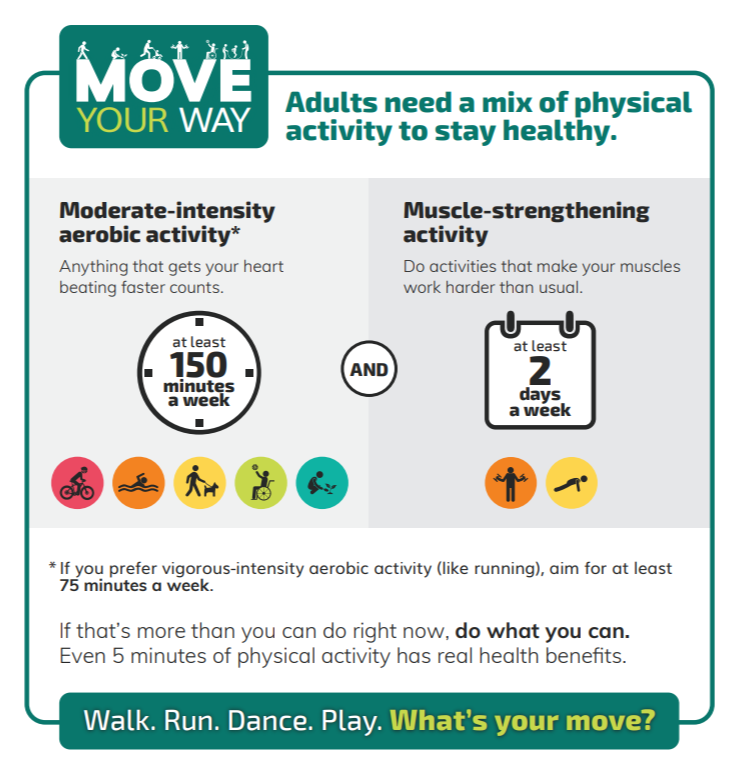 """Activity """"Dosage"""" from    Physical Activity Guide for Americans   , Department of Health & Human Services"""