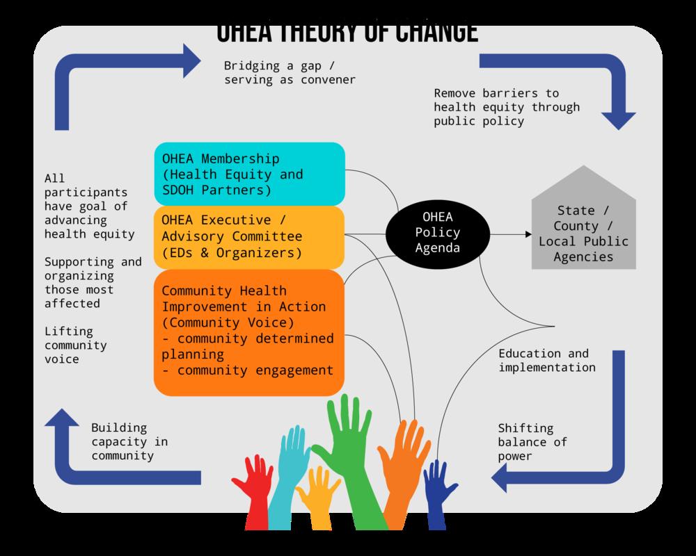 OHEA Theory of Change