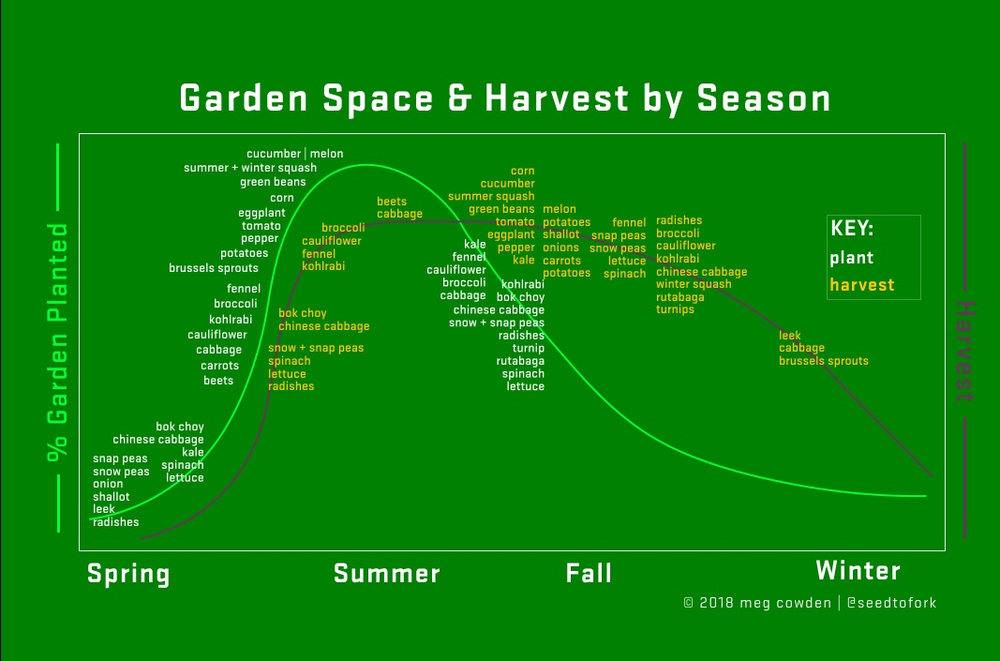 Imagine walking along these histograms through time, alternating a planting phase with a harvest phase. By early summer, you are doing mostly harvesting but still a little planting to ensure a robust fall harvest. And, don't forget about the weeding.