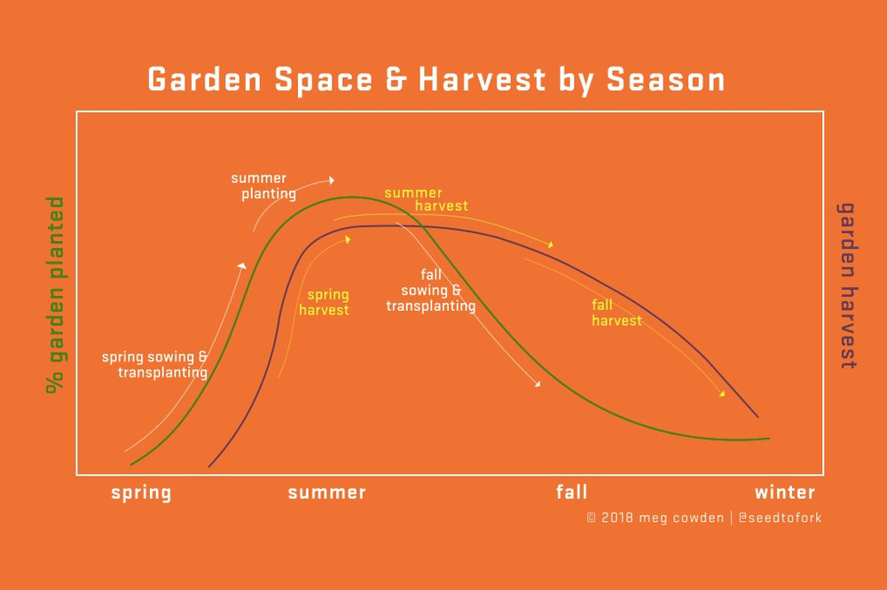 This is how I visualize the waves of planting and harvesting over the course of our growing season. Ideally, as displayed above, there is some, if not a lot, of overlap between harvest periods once you begin harvesting food sometime in Spring all the way into very late Fall.