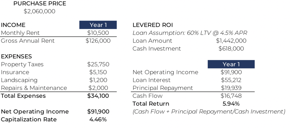 Pacific View Financials.png