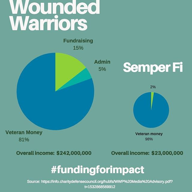 Funding for overheads can lead to incredible results - just look at the difference between these two organisations who help wounded veterans in the United States. Join the conversation - #fundingforimpact
