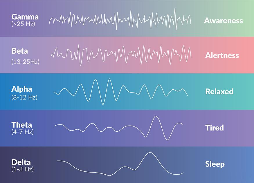 brainwave frequencies.jpg