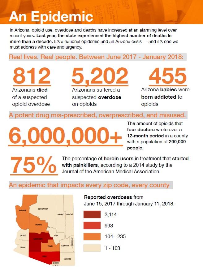 AZOpioidEpidemicAct.jpg