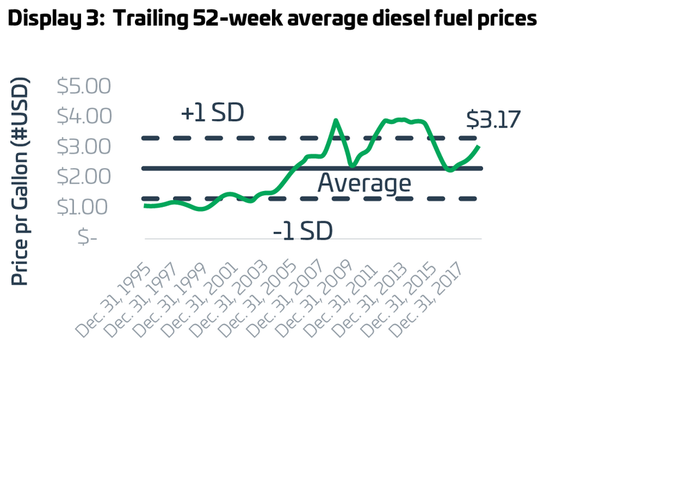 Source: EIA, ZEEM estimates and analysis