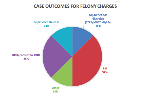Case Outcomes for Felony.png