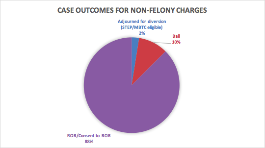 Non-Felony Charges.png