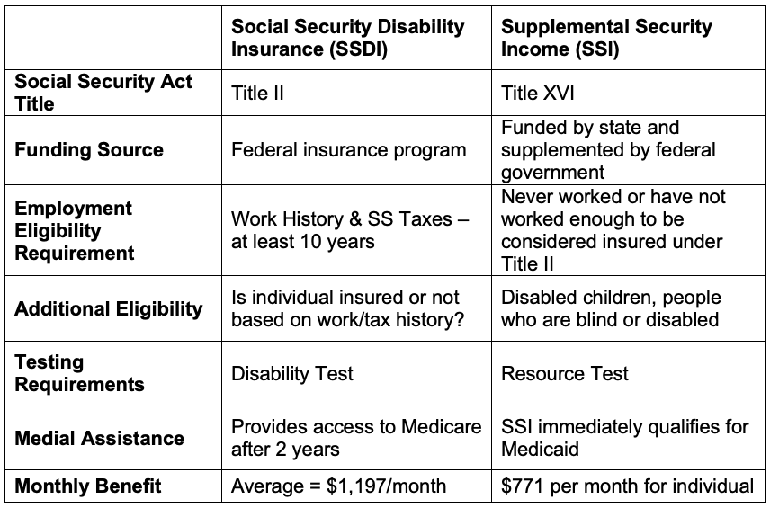 Disability - SSDI or SSI? — Be Well Berks