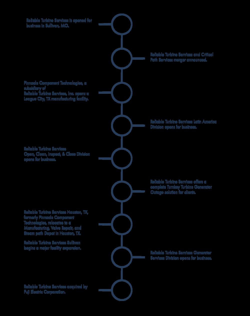 RTS Timeline