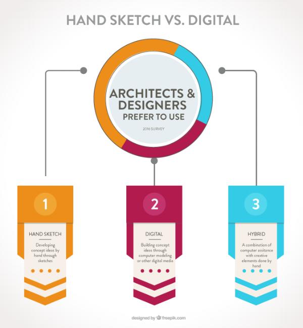Hand v Digital Chart.png