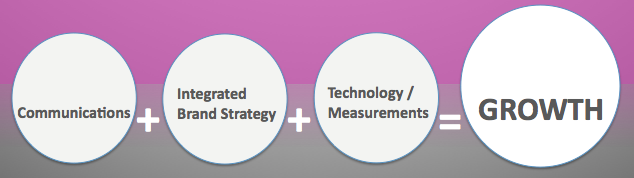 - Communications + Integrated Strategy + Technology/Measurements = Growth