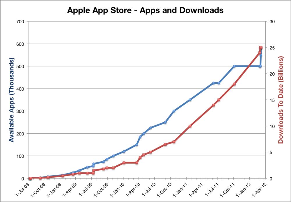 AppleAppStoreStatistics.png