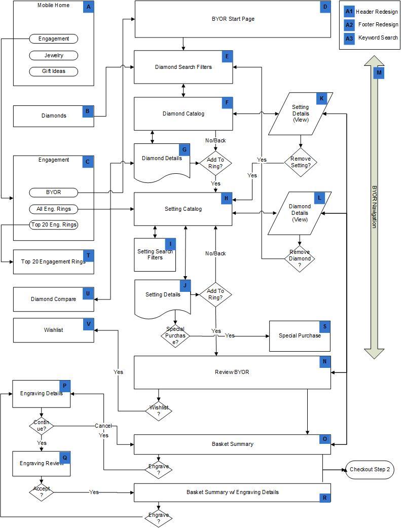 Mobile-Builder-Flow-Diagram.jpg
