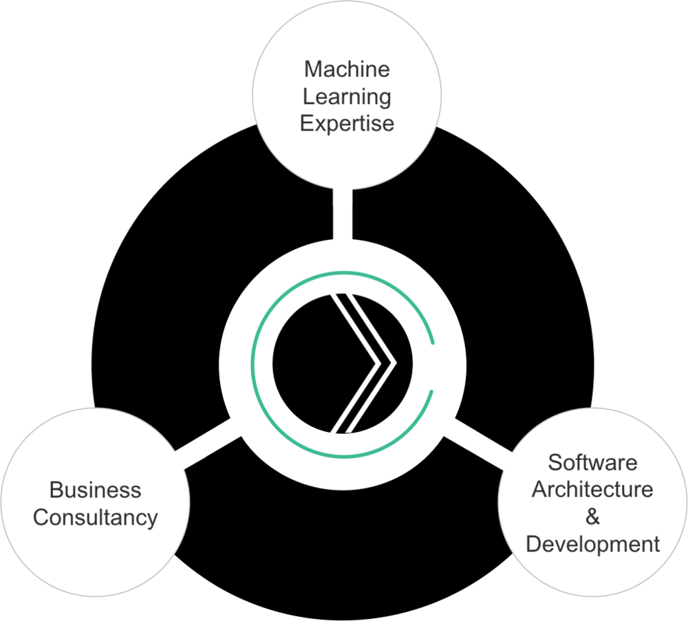 Empowering you to apply cutting-edge research to solve real business problems. - Our agile teams have three core capabilities - machine learning expertise, software architecture and development, and business consultancy.