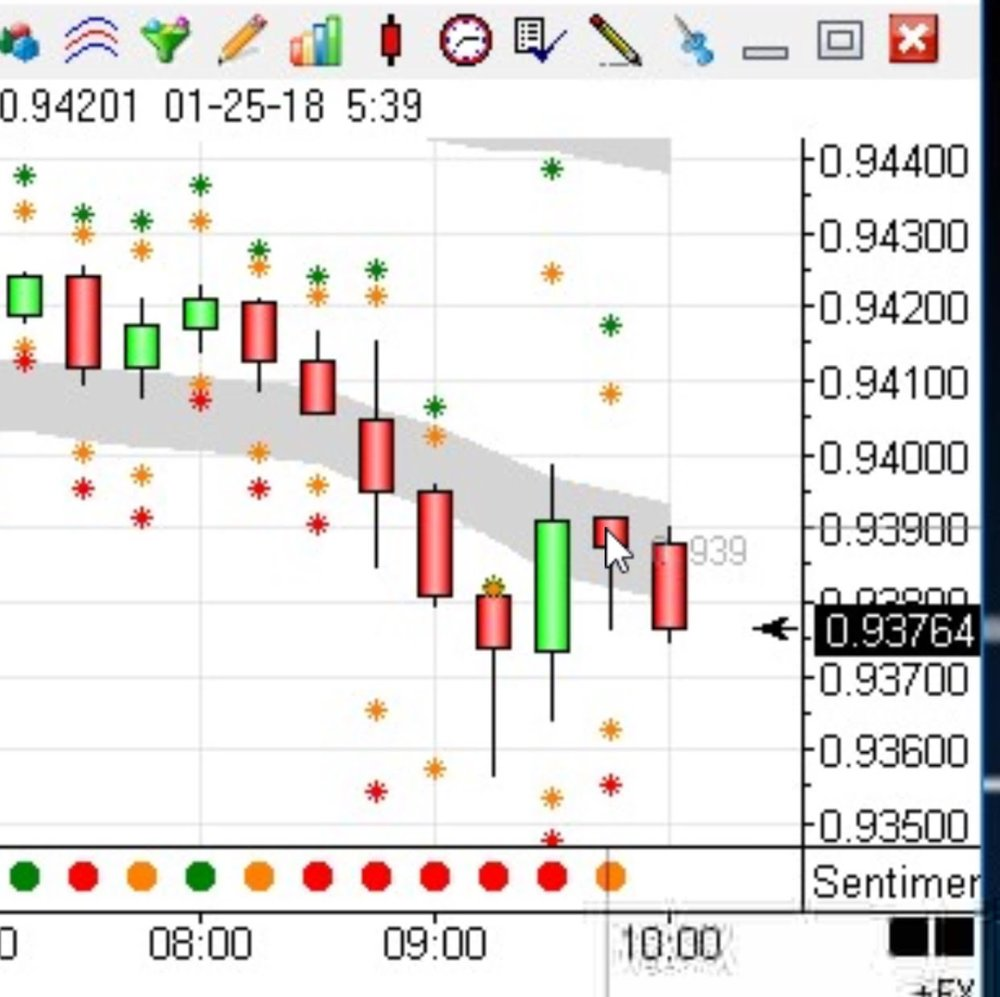 Sentiment on amber, close below the swarm.  Limited support.  A great short setup