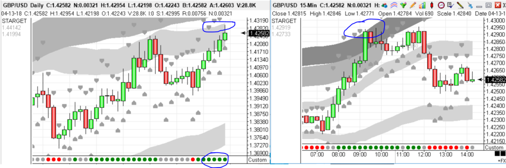 Why take the long?  a. Daily chart is strongly up. We have a target Micro Swarm(tm) on the daily (left hand chart)  b. We are looking for long trades on a day trade basis until we hit our daily target.  c. At 0800 right on the UK open we get a long signalled on the 15 minute chart.  We simply follow the 15 minute chart towards the target. Raising our stop on the way and then taking our profits where circled. Why there? It is within 15 pips of where our daily target is and I like to get out a little bit early.  The daily target was 1.4273 and the high of the day (now)is 1.4295 - 22 pips out on a 4 day projection. Not bad in all honesty. Now ... time for the weekend and time to hand over to our USA traders.