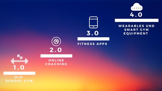 Darstellung der technologischen Entwicklung in der Fitness Industrie zu Fitness 4.0. Trainingsphilosophie und Trainingstechnologie konvergieren und ermöglichen eine sichere und quantifizierte Applikation am Breitensportler