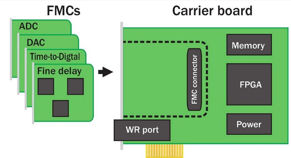 FMC_PCIe_concept.jpg