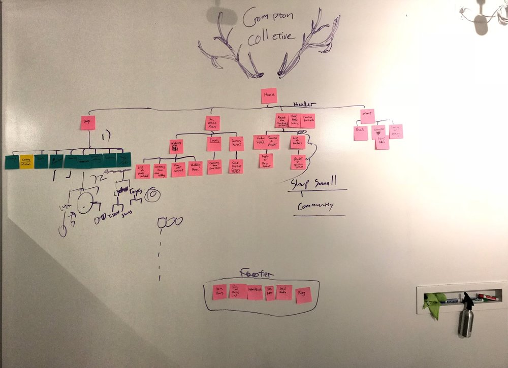 Site Map Ideation