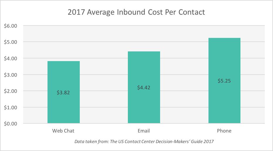 Cost+per+contact+2017+Graph.png