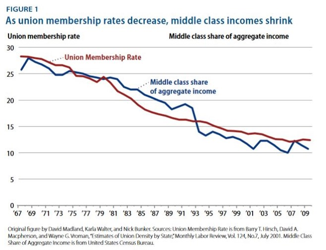 Graph by   Center for American Progress