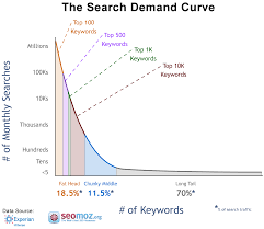 A visual representation of how  effective long tail keywords  actually are.