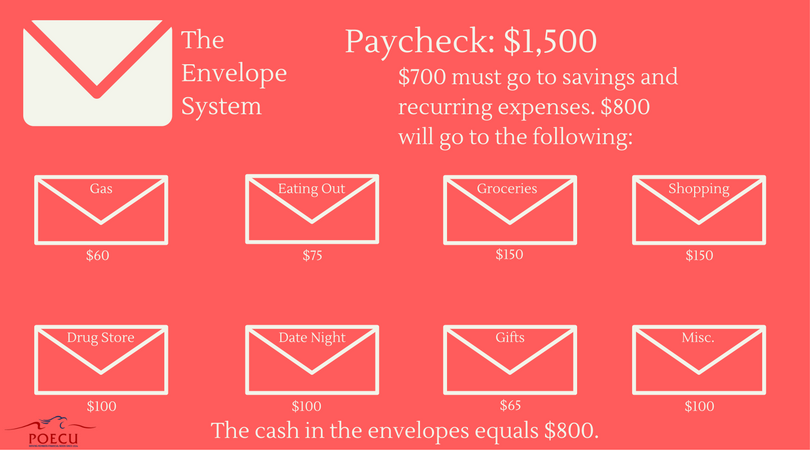 The Envelope System Graphic.png